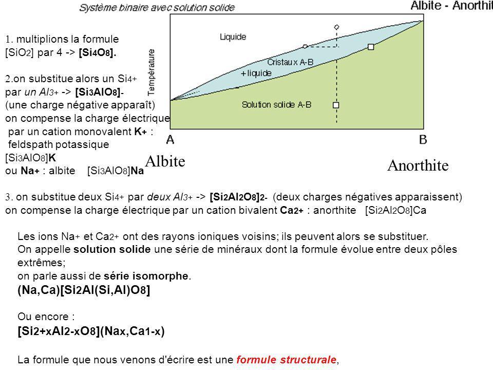 Albite Anorthite (Na,Ca)[Si2Al(Si,Al)O8] [Si2+xAl2-xO8](Nax,Ca1-x)